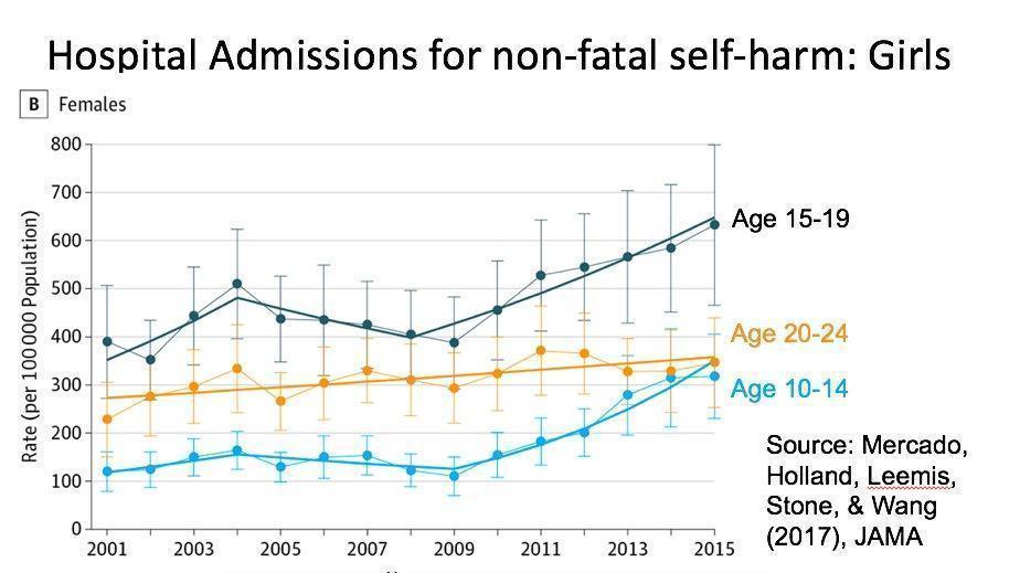 Gráfico mostrando o aumento nas admissões em hospitais de meninas por auto-mutilação não-fatal.