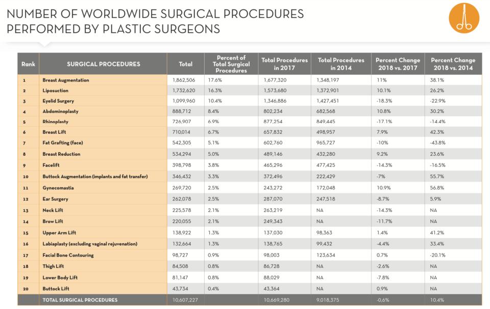 Tabela com os procedimentos cirúrgicos estéticos no mundo entre 2014 e 2018.