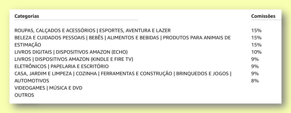 Tabela com os percentuais de comissões que a Amazon paga em seu programa de afiliados.