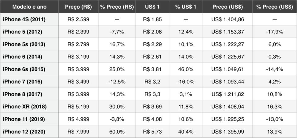 Tabela de preços do iPhone no Brasil, em real e dolarizado, de 2011 a 2020.