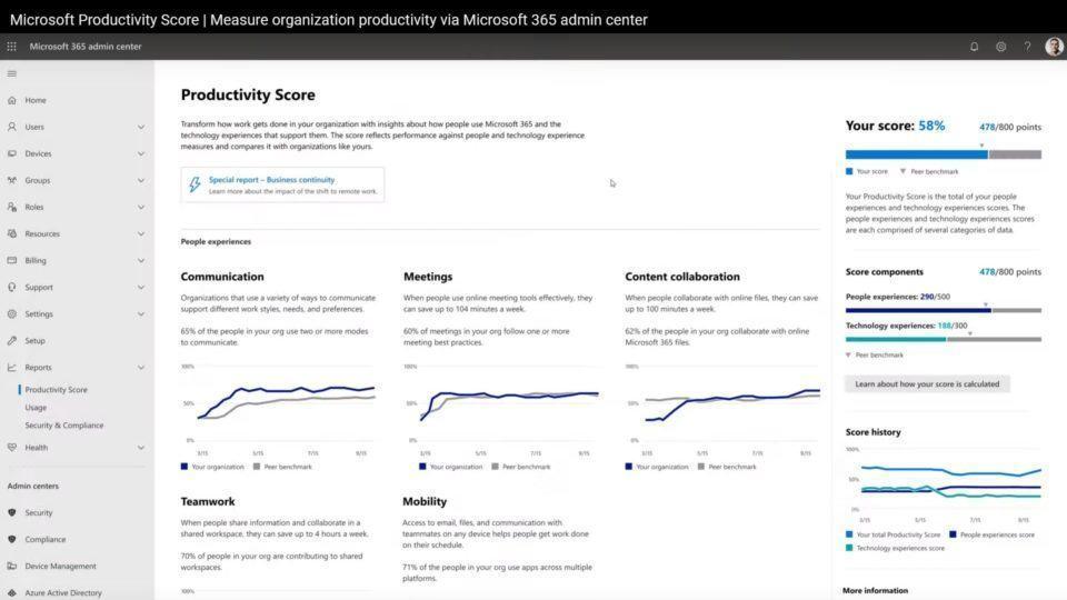 Print do painel da pontuação de produtividade do Microsoft 365, com vários gráficos e a nota, 58% nesse caso.