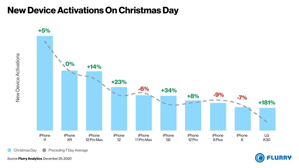 Gráfico de ativações de novos celulares no Natal dos Estados Unidos.