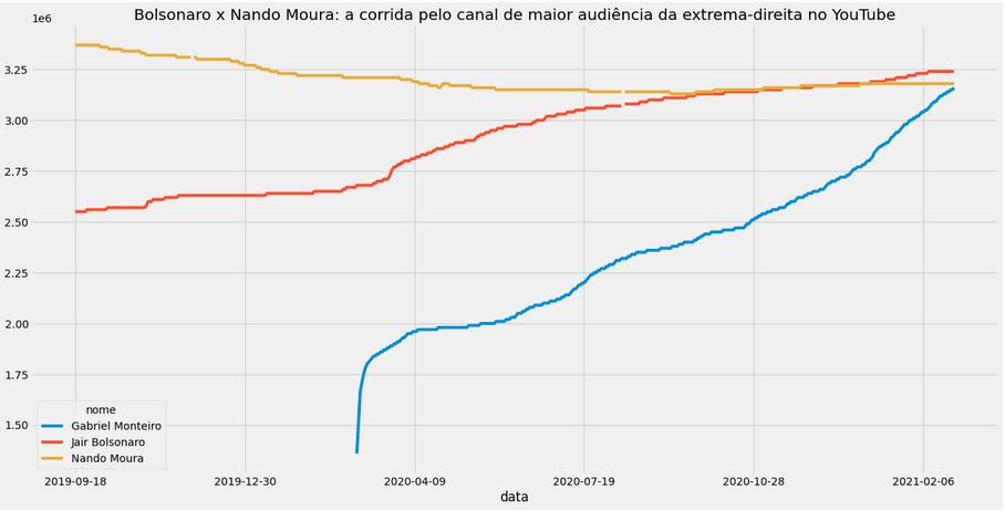 Gráfico mostrando a evolução de inscritos nos canais de YouTube do Nando Moura, Jair Bolsonaro e Gabriel Monteiro.