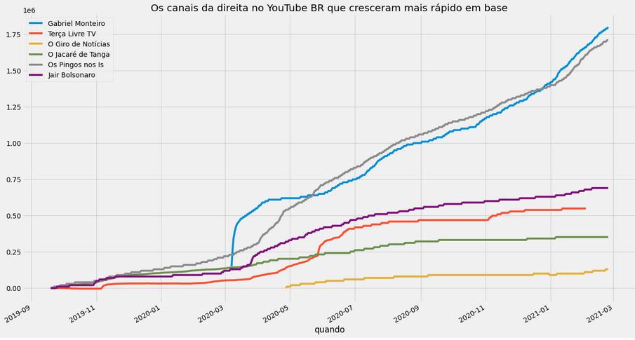 Gráfico mostrando a evolução no número de inscritos nos canais de YouTube bolsonaristas.