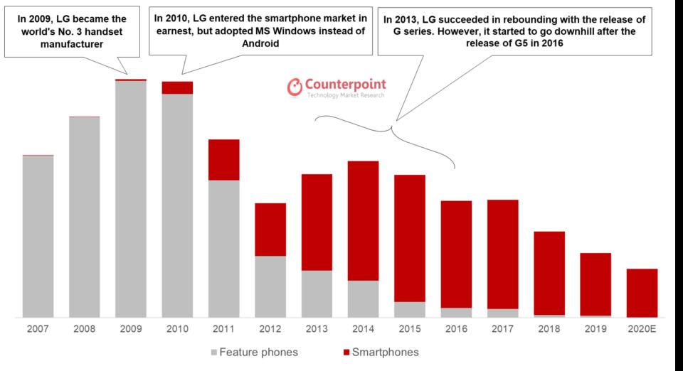 Gráfico de 2007 a 2020 do volume de vendas da LG, mostrando um forte declínio a partir de 2015.