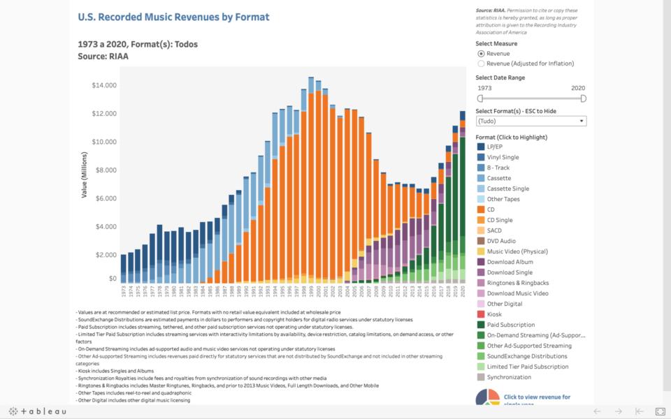 Gráfico mostra a evolução das fontes de receita do mercado fonográfico nos Estados Unidos.
